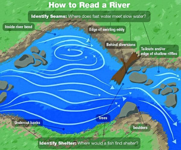 How to read a river
