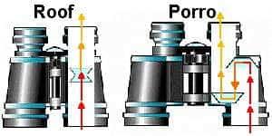 binocular lenses Porro vs Roof